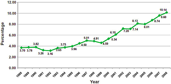 From 1995 to 2008 the percentage of THC went from 4% to just over 10% on average