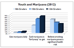 youth and Marijuana
