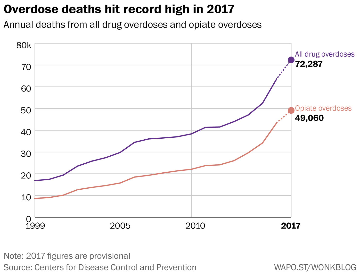 National Drug Prevention Alliance Ppp Papers Heartbeat Monitor Project Circuit With Tachycardia Alarm Circuits Overdose Deaths Surpassed 72000 In 2017 According To Provisional Estimates Recently Released By The Centers For Disease Control And