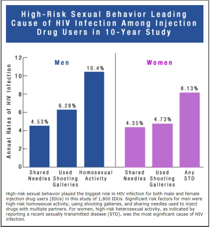 Drug Abuse and HIV (Research Reports)