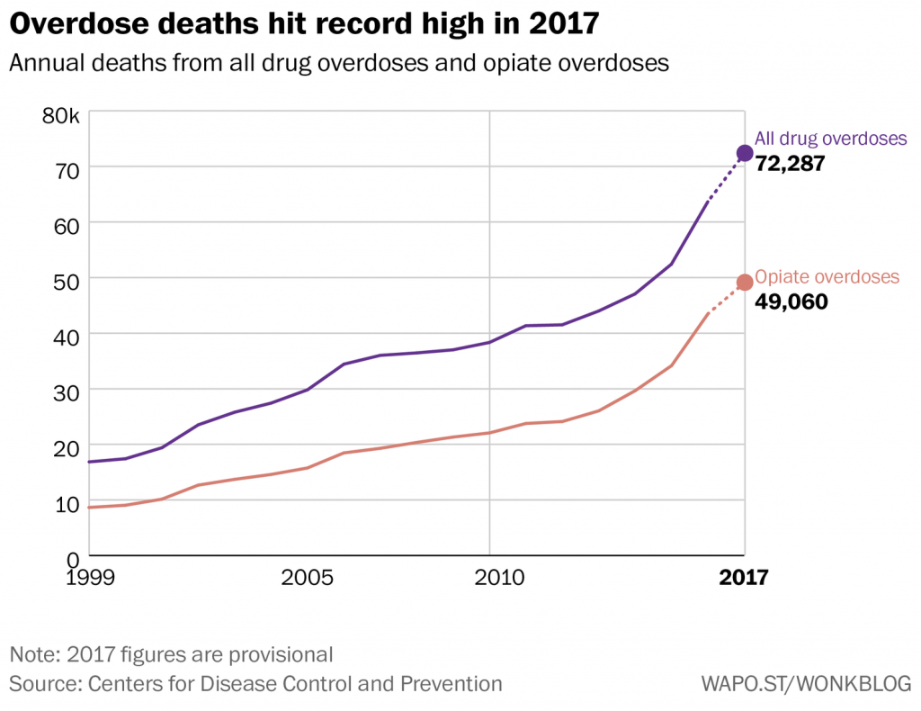 National Drug Prevention Alliance Ppp Research Wiring Diagram 1999 Country Coach Allure Overdose Deaths Surpassed 72000 In 2017 According To Provisional Estimates Recently Released By The Centers For Disease Control And